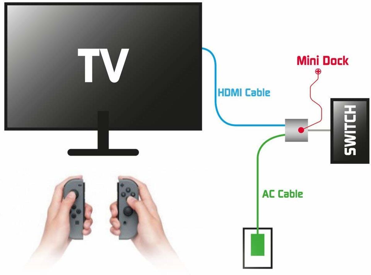 Steelplay - Mini Dock - USB-C/HDMI Adapter (Switch/Mac)
